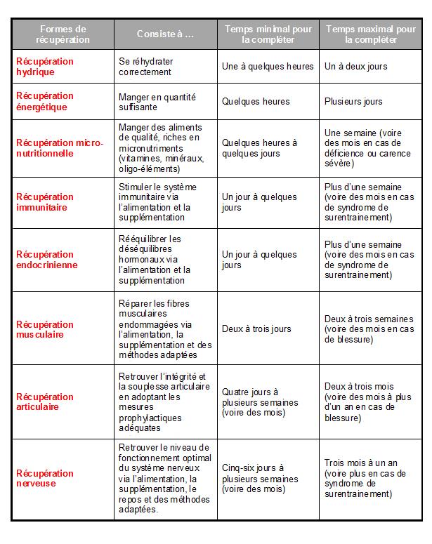 Optimisation-des-performances_Le-rôle-primordial-de-la-récupération