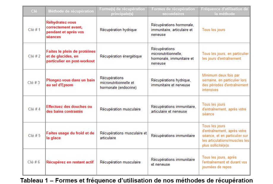 Tableau_12-clés-dune-récupération-réussie_Fréquence-dutilisation-des-méthodes