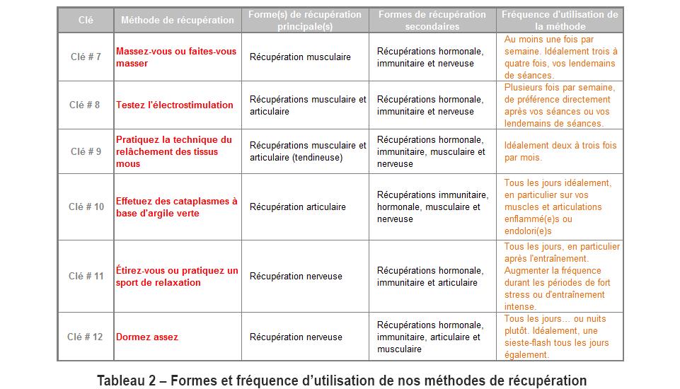 Tableau_Fréquence-dutilisation-des-méthodes_
